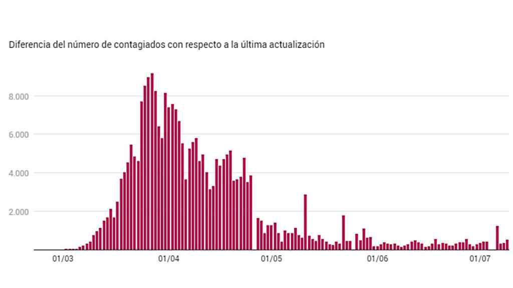 Nuevos contagios hasta la fecha. EL ESPAÑOL.