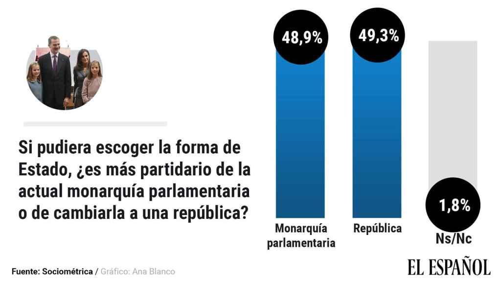 Si pudiera escoger la forma de Estado, es usted más partidario de la actual monarquía parlamentaria o de cambiarla a una república.