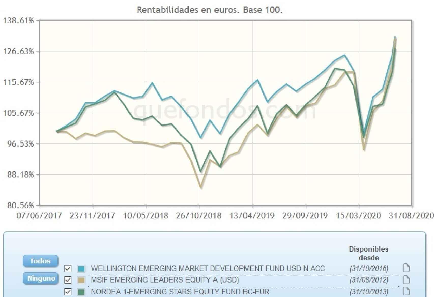 Evolución comparativa de fondos de inversión en emergentes.