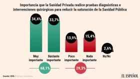 El 68% de la población reclama que la sanidad pública recurra a la privada para desatascar las listas de espera