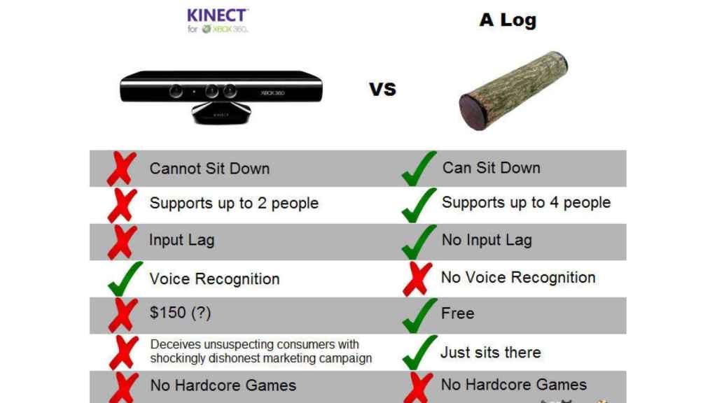 Meme riéndose de Kinect.