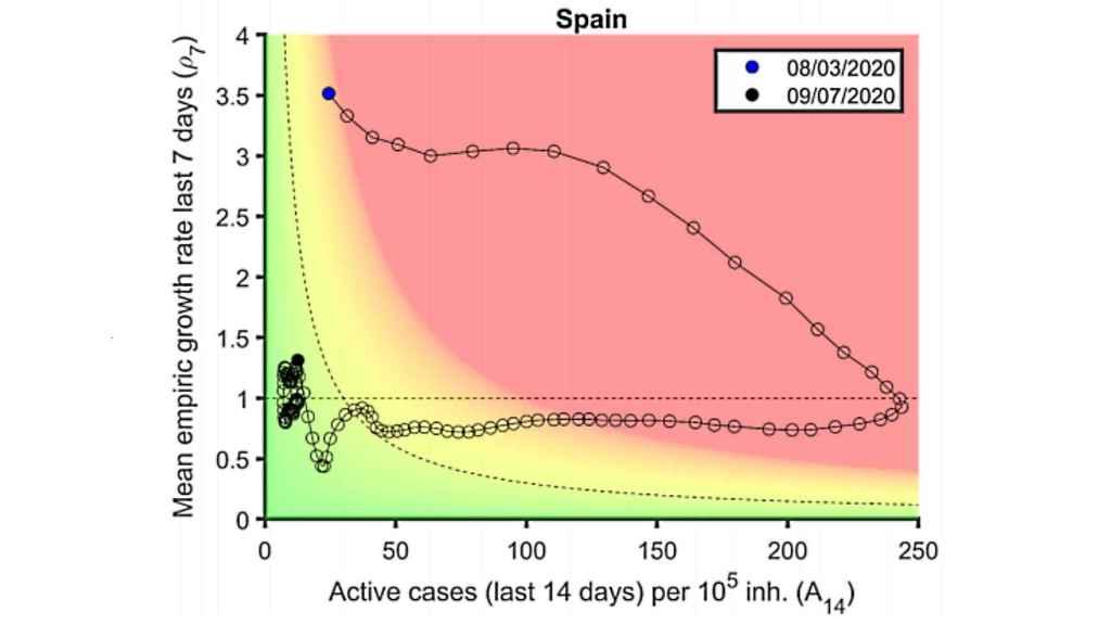 Proyección del riesgo epidemiológico en España según el modelo de Biocomsc.