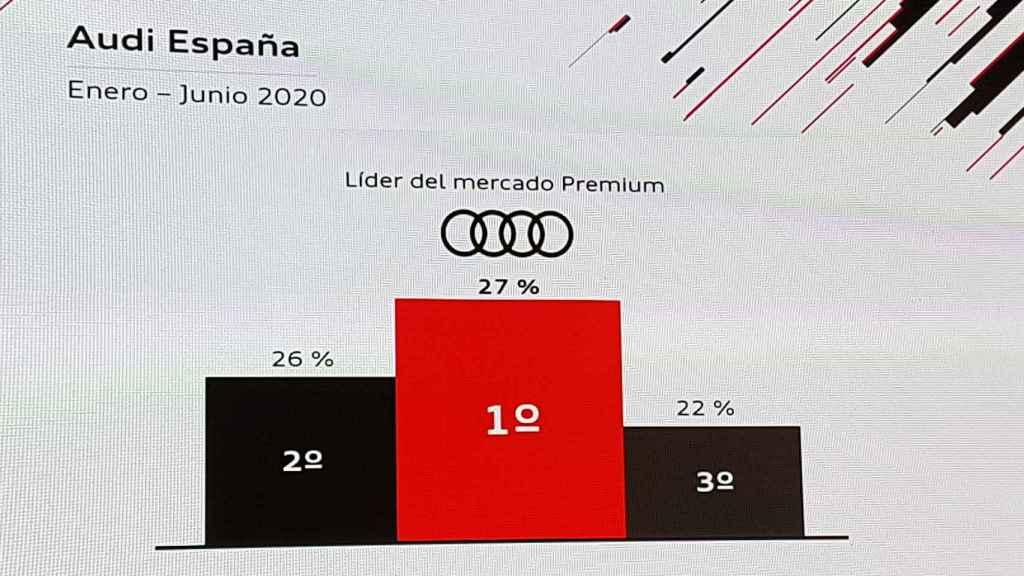 Imagen mostrada por Audi para confirmar su liderato.