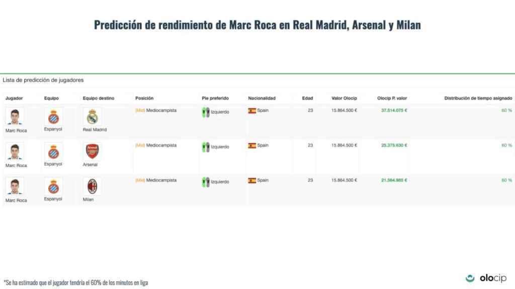 Revalorización de Marc Roca en Madrid, Arsenal o Milan