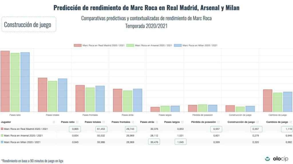 Rendimiento de Marc Roca en Madrid, Milan o Arsenal