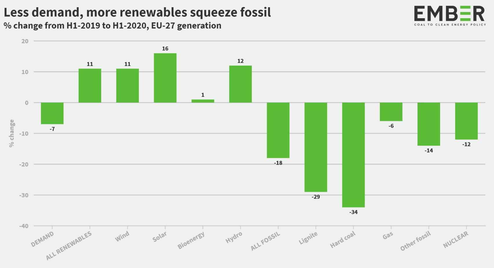 Evolución del consumo de energía en UE en 2020 - Ember