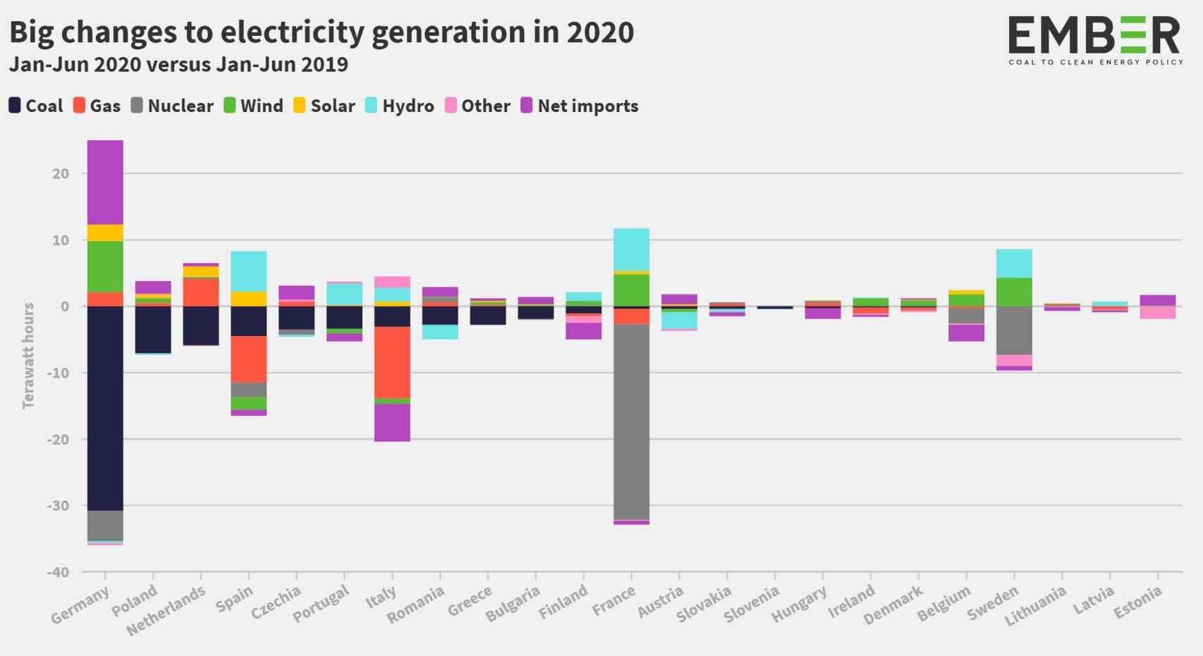 Evolución del mix eléctrico por países de la UE