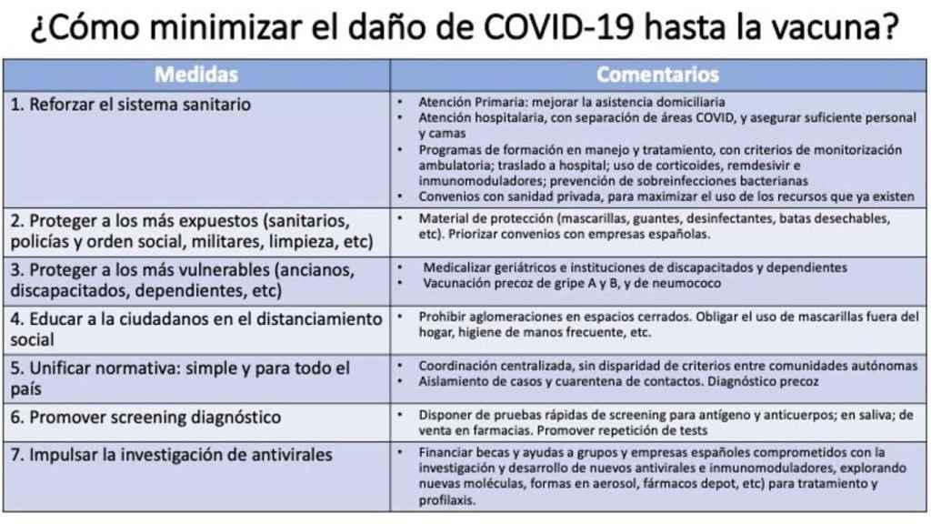 Medidas frente al COVID