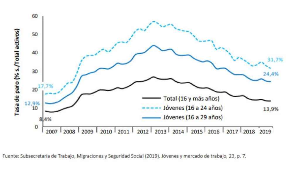 Evolución de la tasa de paro juvenil en España