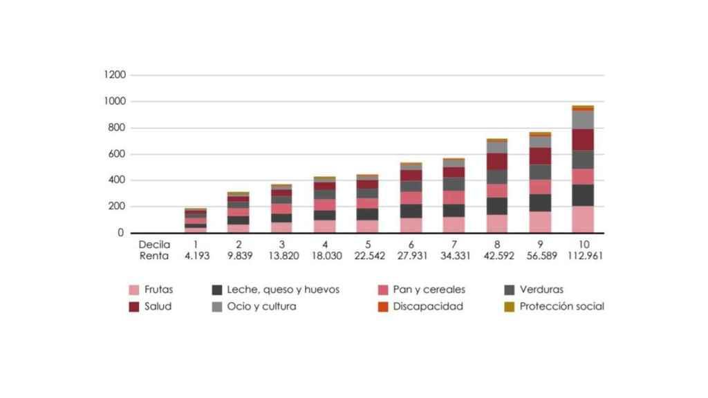 Los gráficos que prueban cómo el IVA reducido beneficia a las rentas más altas en lugar de las más bajas