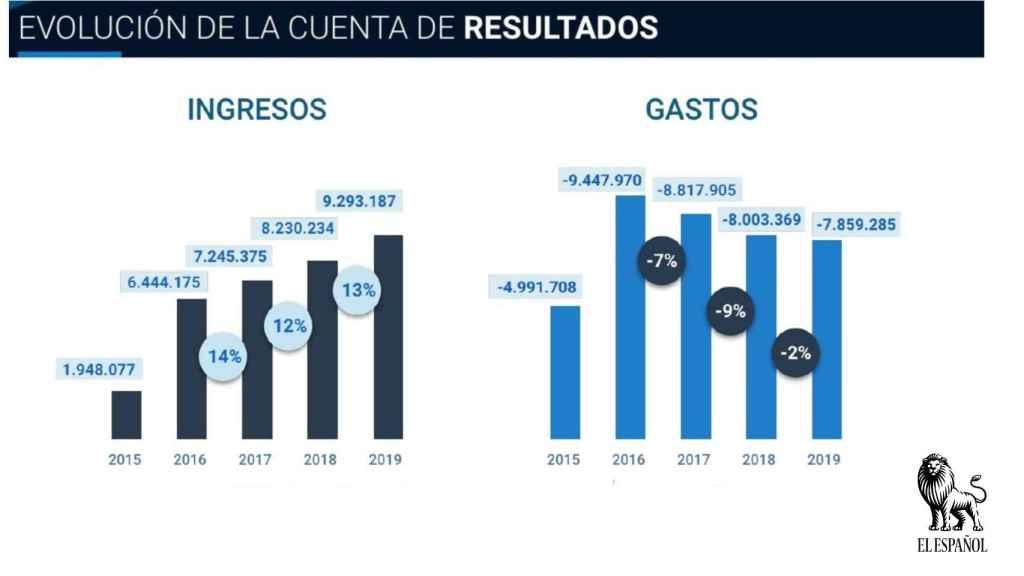 Ingresos y gastos de  EL ESPAÑOL.