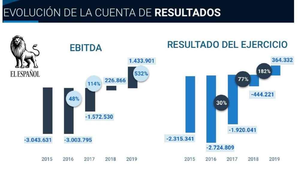 Cuenta de resultados de El León de El Español Publicaciones.