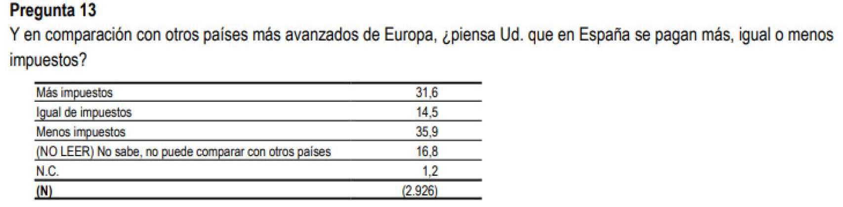 Pregunta número 13 del barómetro del CIS sobre Opinión pública y política fiscal.