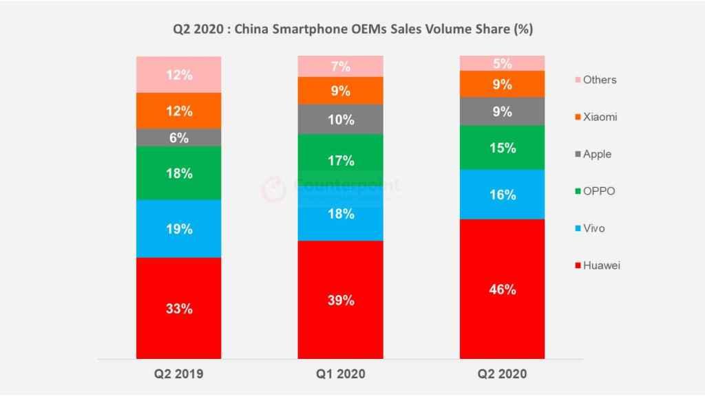 Ventas de smartphones en China.