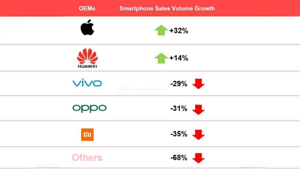Crecimiento de Huawei YoY en China.