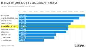 EL ESPAÑOL se coloca en el Top 5 de audiencia en móvil.