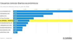 Usuarios únicos de la prensa económica española.