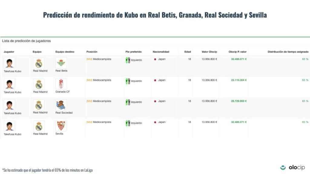 Olocip calcula el crecimiento de Kubo según su destino