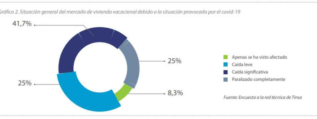 Situación general del mercado de vivienda vacacional debido a la situación provocada por el Covid-19.
