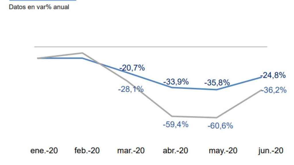 Evolución de los ingresos por publicidad del Grupo Vocento en relación con el mercado.