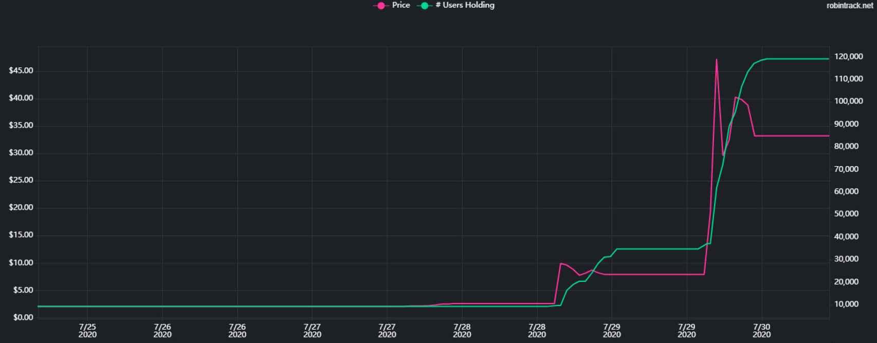 Evolución de los inversores y del precio de las acciones de Kodak
