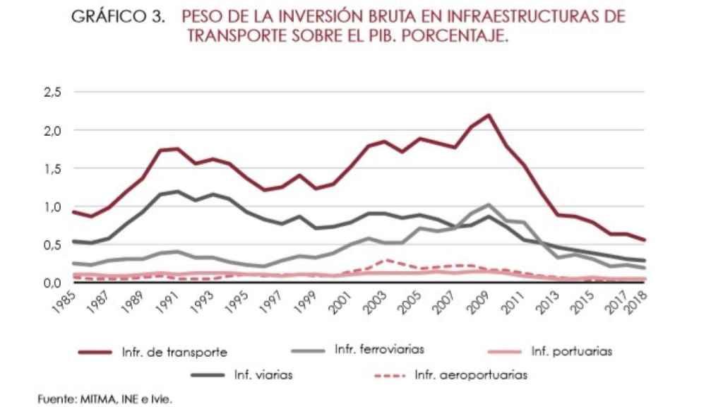 Peso de la inversión en infraestructuras sobre el PIB.