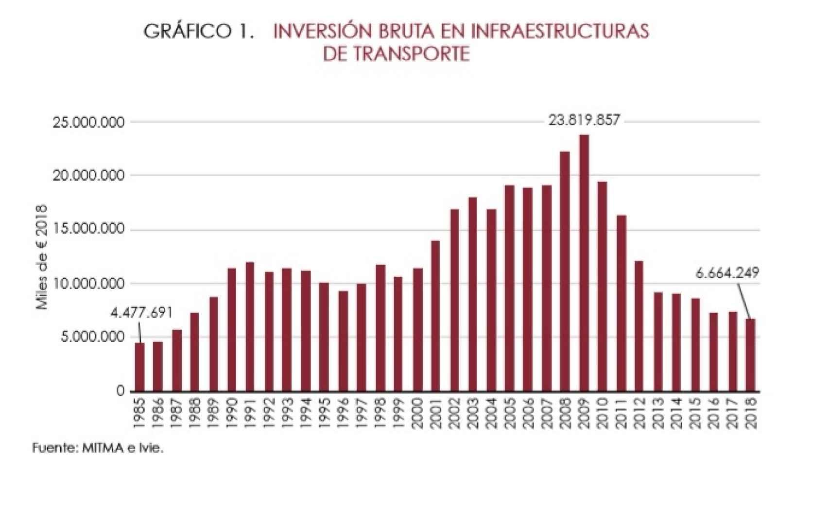 Inversion bruta en infraestructuras.