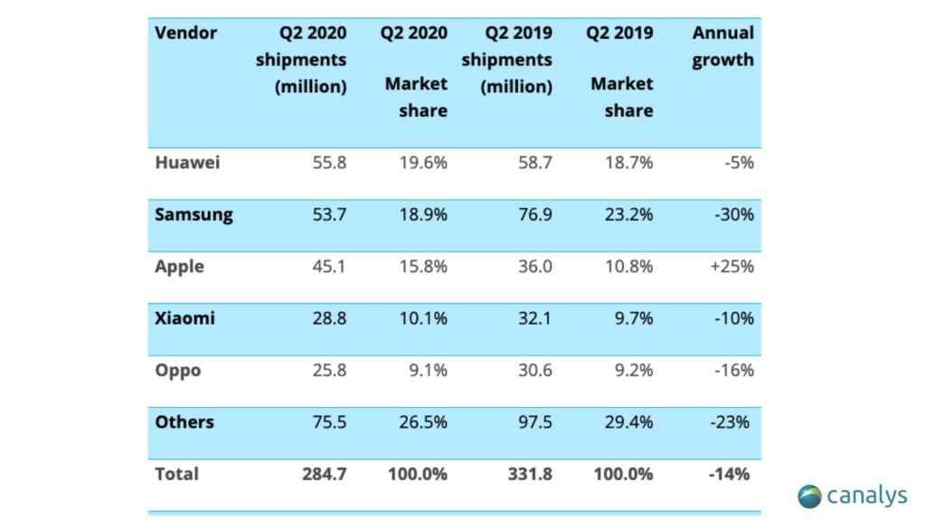 Envíos mundiales de teléfonos en el segundo trimestre de 2020