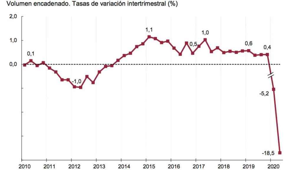 Evolución del PIB en términos intertrimestrales.