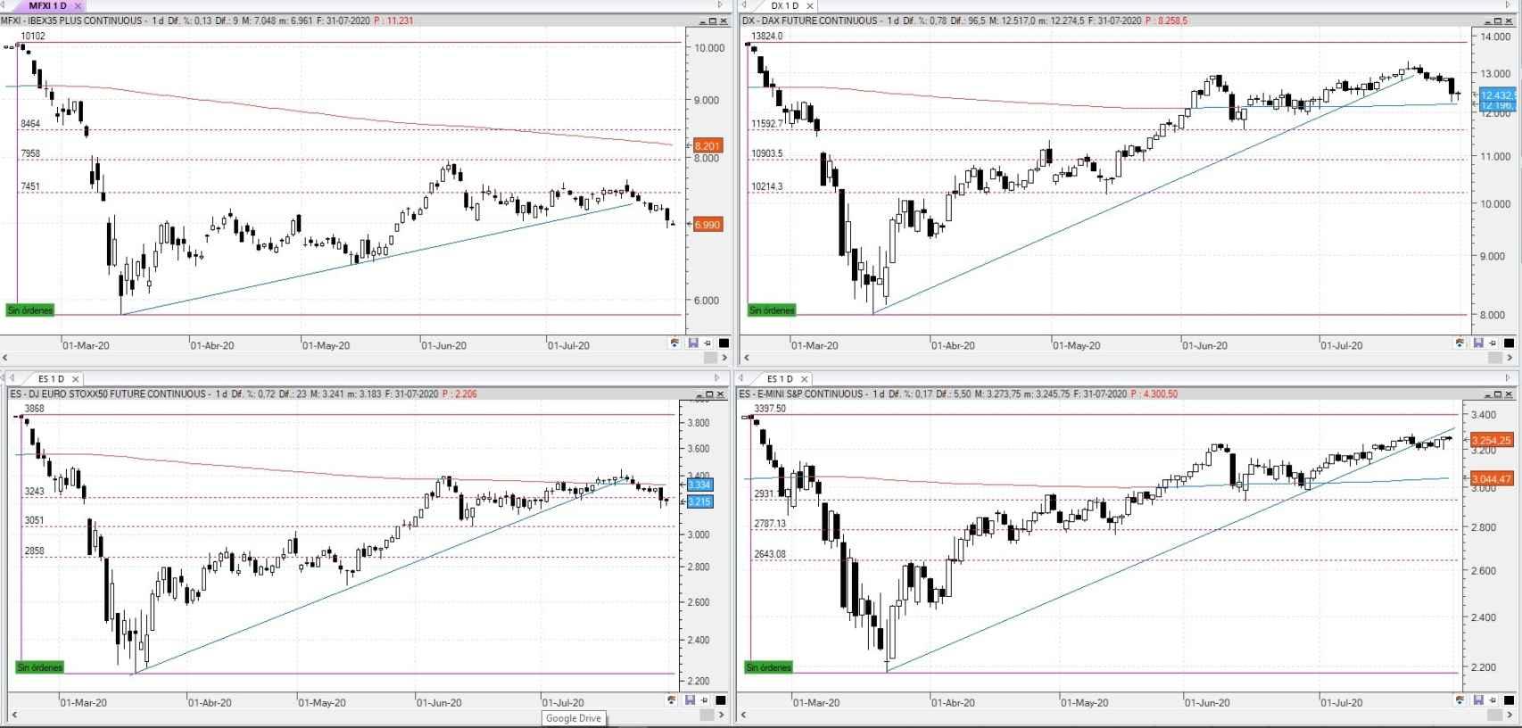 Comportamiento del Ibex, Dax, Euro Stoxx y S&P
