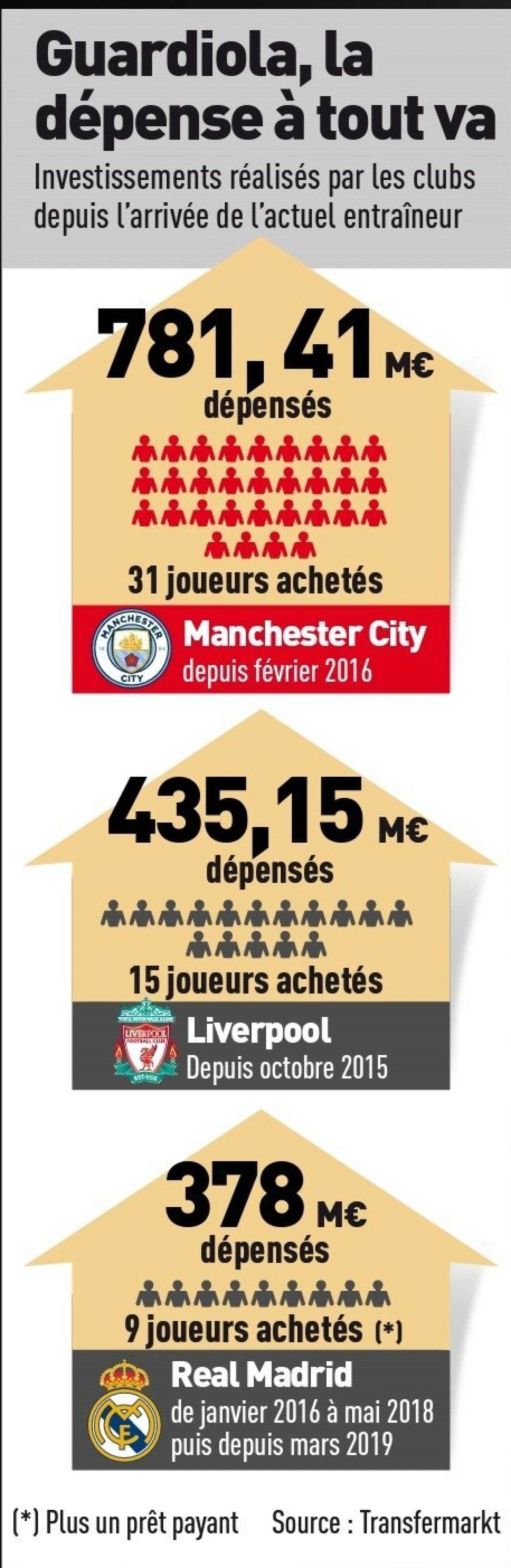 El gráfico de L'Equipe comparando los fichajes de Pep Guardiola, Jurgen Klopp y Zinedine Zidane