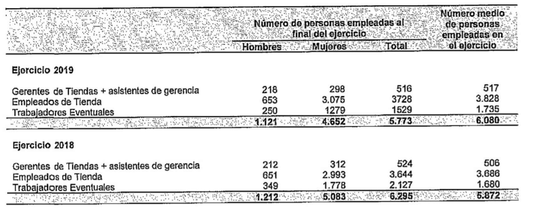 Empleados Primark en España durante el ejercicio fiscal terminado e 31 de agosto de 2019.