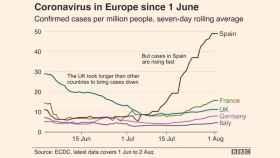 El demoledor gráfico de la BBC que convierte a España en el problema de Europa
