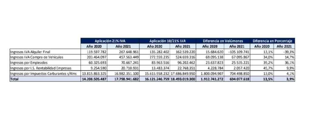 Tabla de ingresos en Hacienda del sector del alquiler de coches con un IVA del 21% y del 10%.