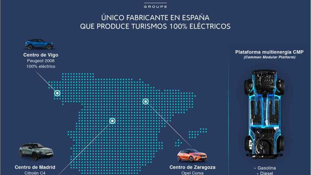 Infografía de turismos eléctricos que produce PSA en España.