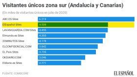 Diarios más leídos en Andalucía y Canarias