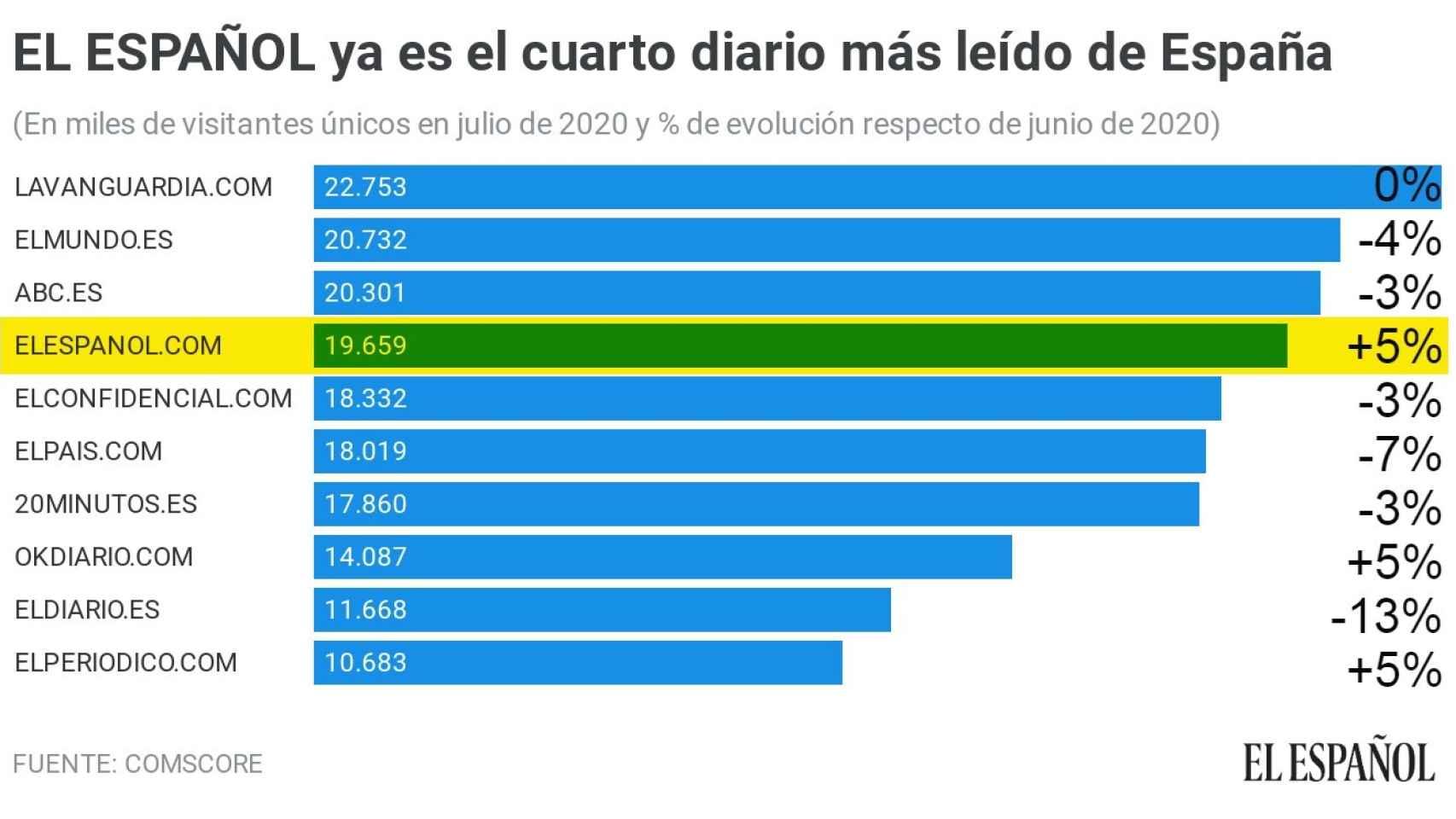 Audiencia de los diarios digitales españoles en julio de 2020.