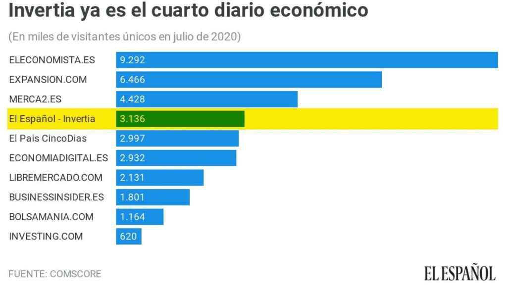Ránking de la prensa económica en España.