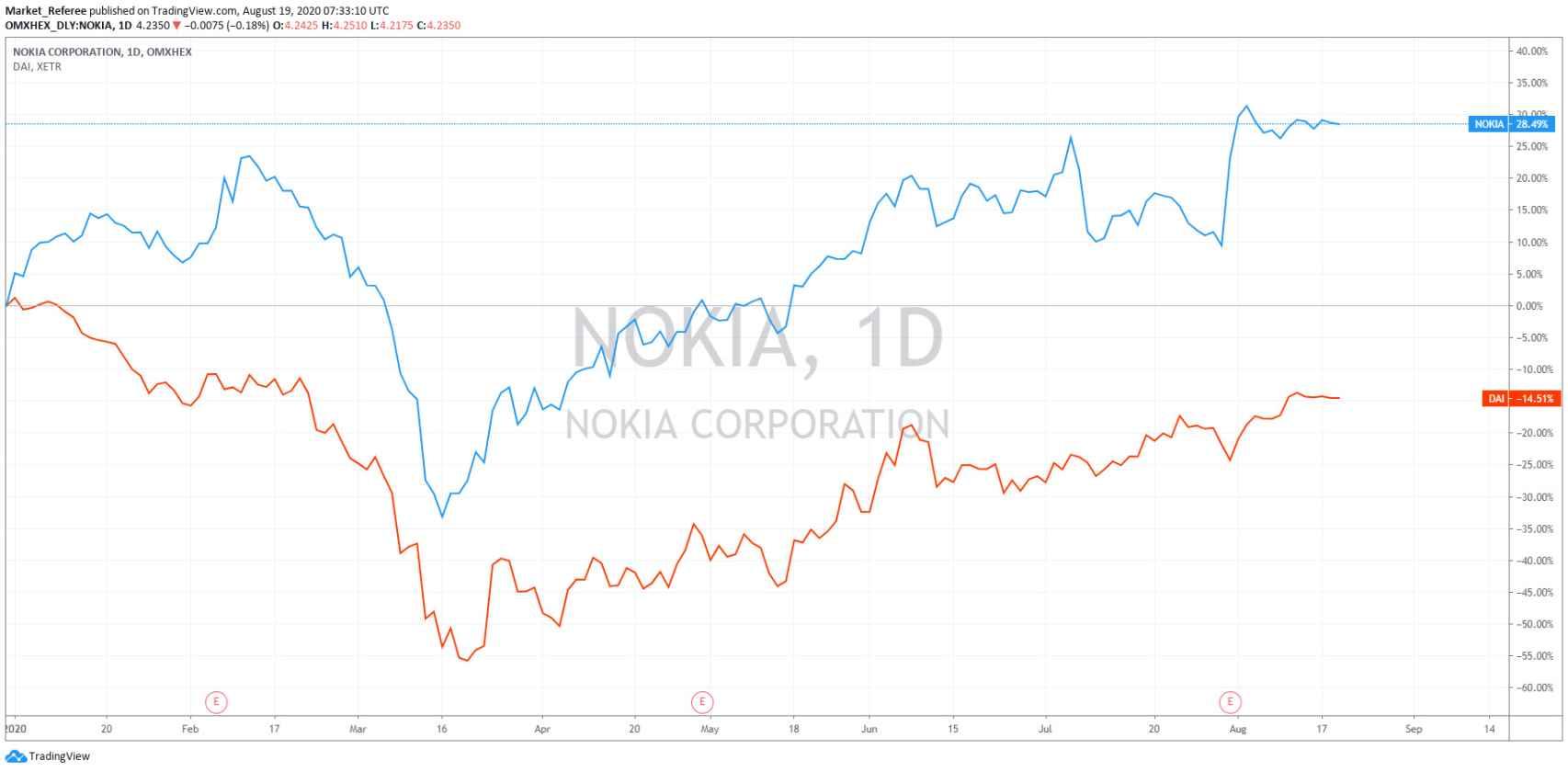 Evolución bursátil de  Nokia.