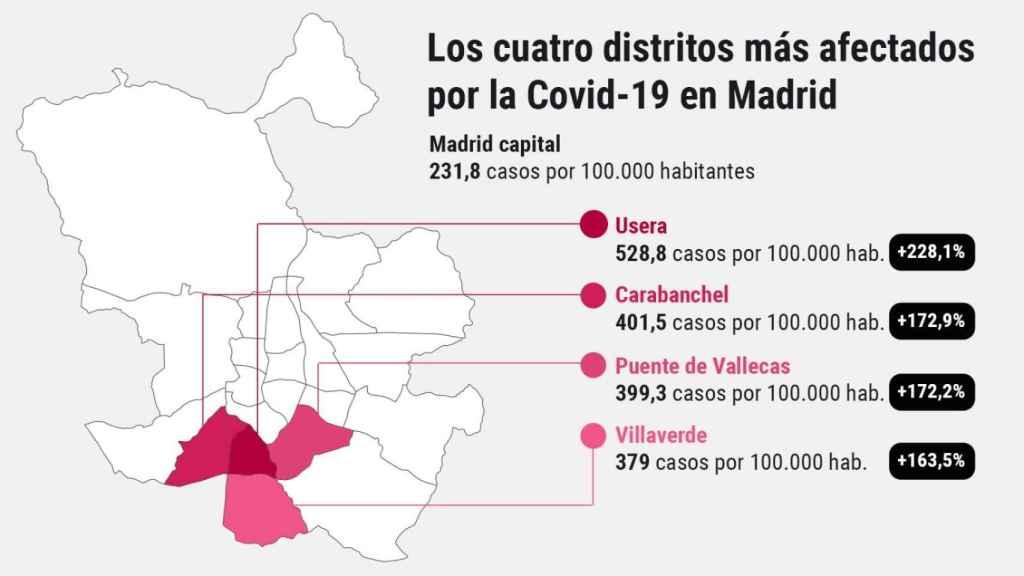 Usera, Carabanchel, Puente de Vallecas y Villaverde han visto cómo los contagios se han disparado en las últimas semanas.