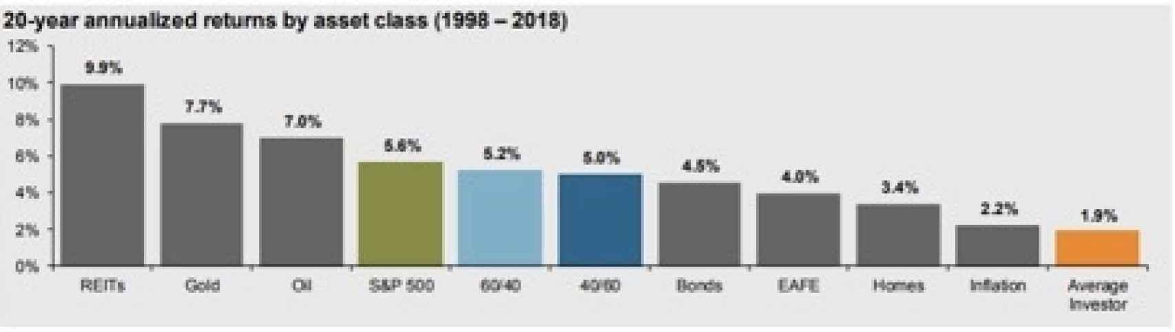 Fuente- JP Morgan Guide to the Markets, citing Dalbar Inc