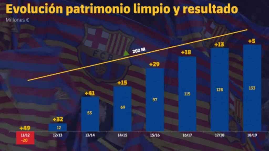 Cuentas del Fútbol Club Barcelona