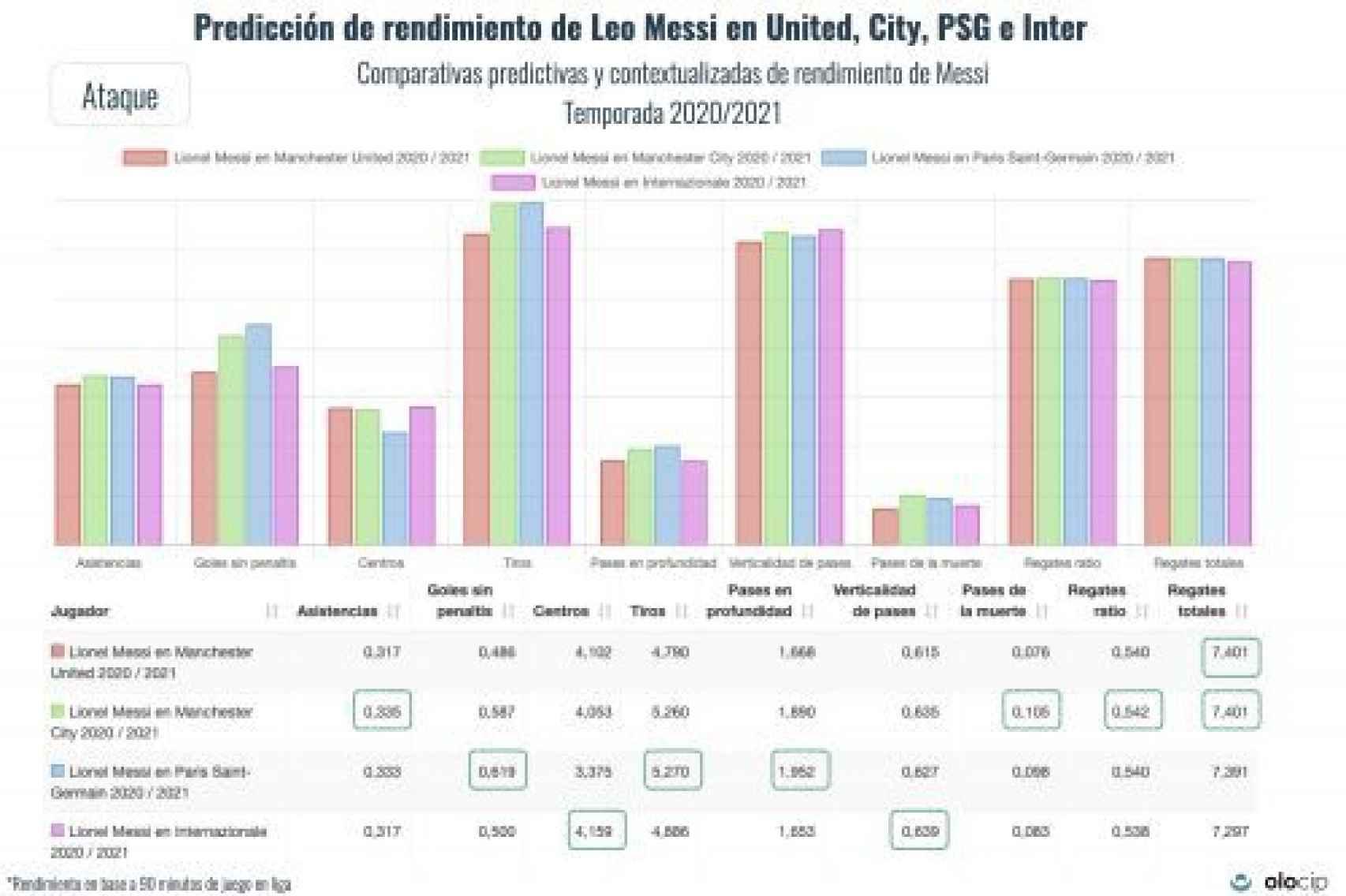 El rendimiento de Messi en ataque jugando en Manchester United, Manchester City, PSG e Inter de Milán, predecido por el sistema de Olocip