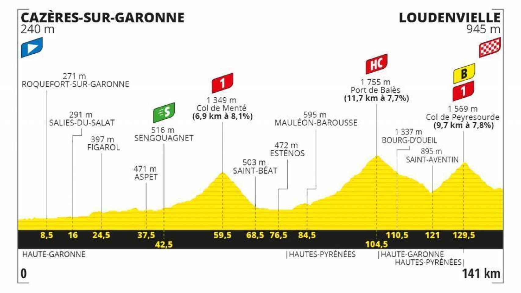 Etapa 8: Cazeres Sur Garonne - Loudenvielle (5 de septiembre)