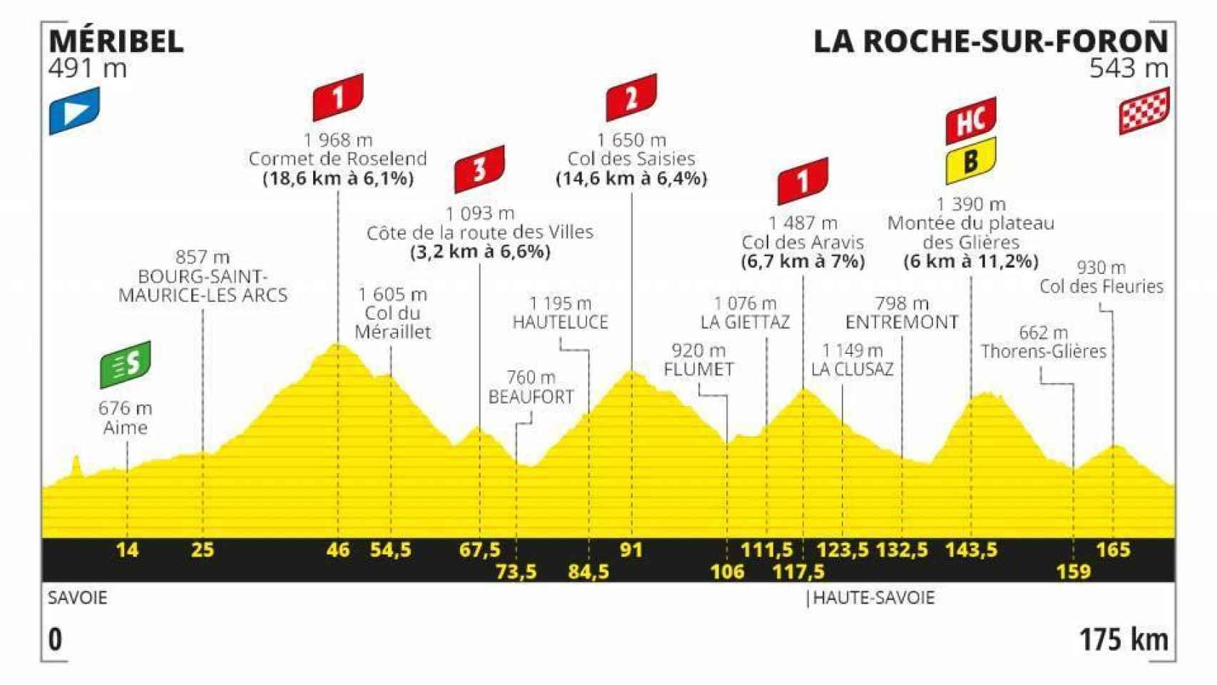 Etapa 18:  Méribel - La Roche sur Foron (17 de septiembre)