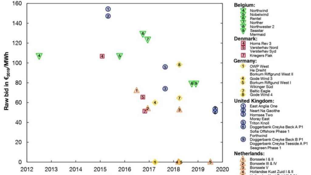 Precios de las subastas eólicas marinas. Fuente- Jansen et al. 2020
