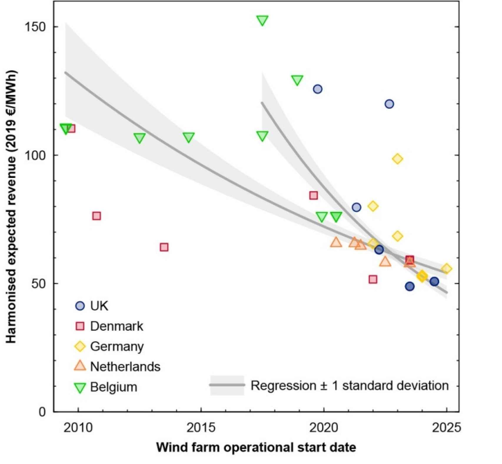 Ingresos esperados armonizados para cada parque eólico marino subastado en Europa. Jansen et al. (2020)
