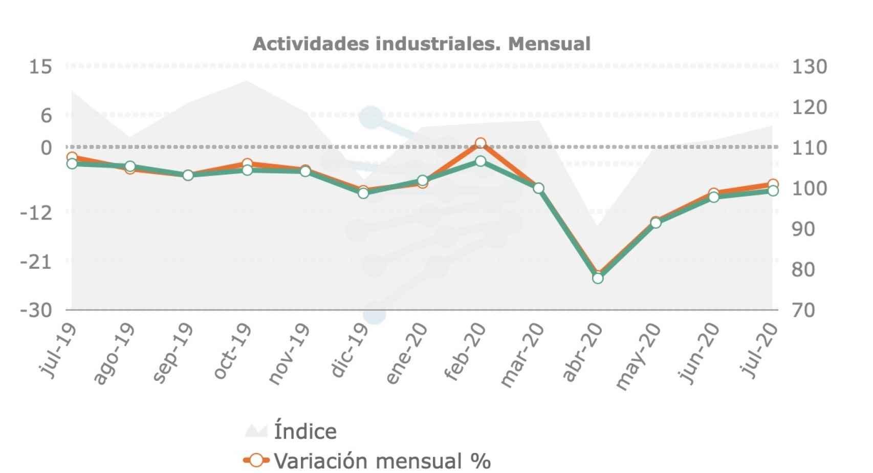 Consumo eléctrico de la actividad industrial. Indice IRE