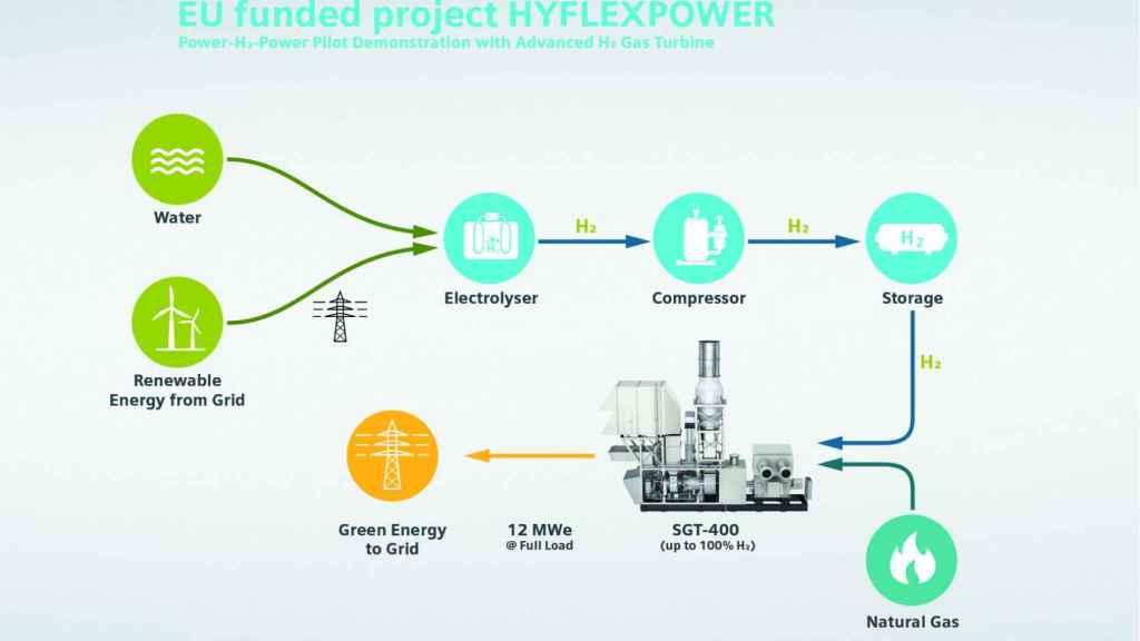 Proyecto Hyflexpower