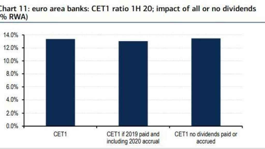 Impacto del veto al dividendo sobre el capital de la banca europea.